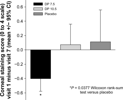 Corneal staining is decreased by iontophoretic dexamethasone phosphate. The mean change in corneal fluorescein staining (inferior region) between visit 1 (baseline) to visit 7 for each treatment group. Over this time frame, the DP 7.5 treatment group showed a statistically significant decrease in staining compared with the placebo treatment group.Abbreviation: DP, dexamethasone phosphate.