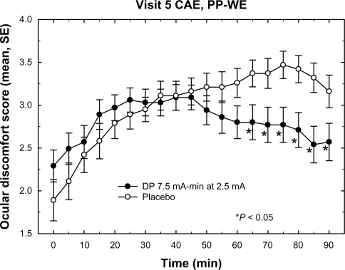 Mean ocular discomfort scores during CAE exposure at visit 5. The plot depicts the mean discomfort scores for the placebo and DP 7.5 treatment groups during the course of the visit 5 CAE session. The DP 10.5 group, which was not significantly different from placebo, is omitted for clarity. Data included in the mean value calculation were from the PP-WE population of each group. The DP 7.5 group mean values are significantly lower (P < 0.05) than placebo for all times >60 minutes. Error bars represent standard error of the mean.Abbreviations: CAE, Controlled Adverse Environment; DP, dexamethasone phosphate; PP-WE, per protocol-worst eye.
