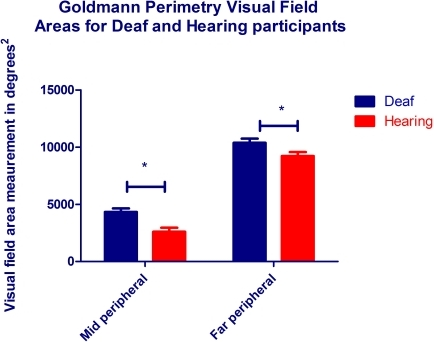 Mean visual field areas for deaf and hearing participants.Bars indicate areas in degrees2 for the mid peripheral (2Ie Goldmann stimulus of luminance 20 cds/m2, area 0.25 mm2) and far peripheral (4Ie Goldmann stimulus of luminance 328 cds/m2, area 0.25 mm2) visual fields for the deaf (blue) and hearing (red) participants. Error bars denote SEM and raw data were root squared prior to statistical analysis due to the non-normative behaviour of area data.