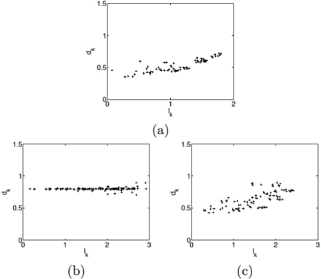 "(Color online) The distance  distribution with increasing .Here, the particle number  and . (a) ""Liquid-like"" pattern with , (b) ""Crystal-like"" pattern with , (c) Intermediate pattern with . All the other settings are the same as Fig. 2."