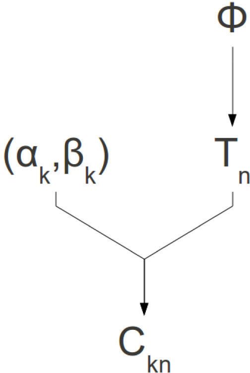 Conditional dependencies of the model. The dependencies of parameters in the model. ϕis the proportion of the population that is positive for the feature of interest, Tnis the true classification of individual n, αkand βkare the probabilities of a true positive and a false positive (respectively) for classifier k, and Cknis the classification of individual n according to classifier k.