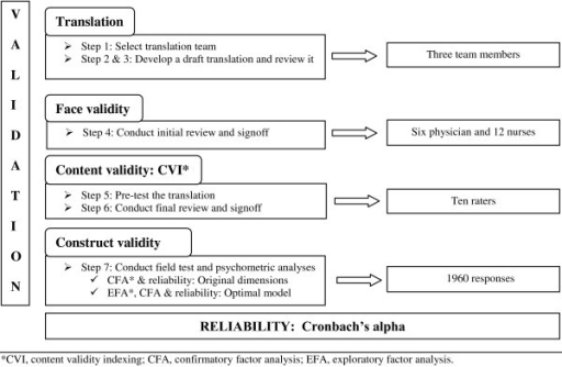 Overview of the validation and reliability analysis of the HSOPSC/AV.