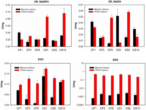 Enzyme activities of xylose reductase (XR), xylitol dehydrogenase (XDH), and xylulose kinase (XKS) in S. cerevisiae strains. The activities of XRs with both NADPH and NADH as the cofactors were measured.