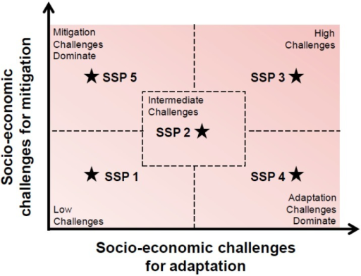 Challenges space for shared socioeconomic pathways.