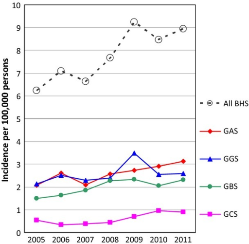 Annual incidences of invasive beta-haemolytic streptococci (BHS) and group A, B, C and G streptococci (GAS, GBS, GCS and GGS, respectively) in Denmark from 2005 to 2011.