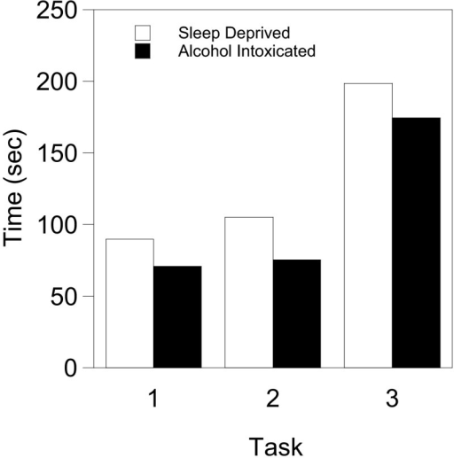 The effects of sleep deprivation and alcohol intoxication on the time taken to complete simulated laparoscopic tasks. Task 1, cup drop; task 2, rope passing; task 3, pegboard exchange. The time (seconds) to complete each task was recorded for 9 subjects and the mean plotted.