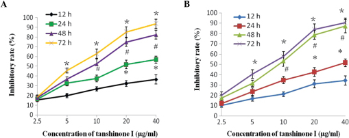 Antiproliferative activity of tanshinone I on breast cancer cells over several time periods. (A) MCF-7 cells and (B) MDA-MB-453 cells. *P<0.01, #P<0.01 and *P<0.05, compared with the control.