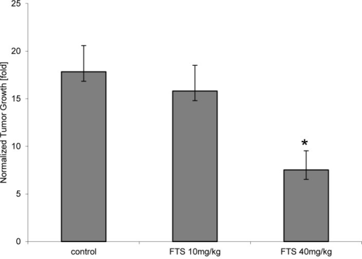 Effect of RAS inhibition on tumor growthMice bearing DA3-xenograft mammary tumors were fed and treated as described in Materials and Methods. Tumors were measured by ultrasound, and their average growth at the end of the 3-week period of the experiment is presented as a bar chart. Compared to baseline, vehicle-treated tumors grew 17.8-fold (n = 7) on average, while tumors treated at the indicated periods with low-dose or high dose FTS grew 15.8-fold (n = 7) and 7.7-fold (n = 5), respectively. Compared to the average tumor size in the control group, tumor size after 3 weeks in the low-dose and high-dose FTS-treated groups were 88.6% (not significant) and 50.7% (P = 0.019), respectively.