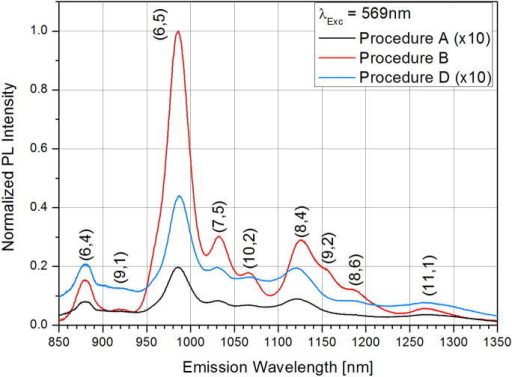 Line scans of the PL signal from the different centrifugated samples with an excitation wavelength of 569 nm, comparing the PL intensity from samples being treated by DGU (Procedure B) or not (Procedure A and D). Spectra normalized to their optical density at 900 nm. (A colour version of this figure can be viewed online.)