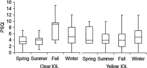 Box plot showing the seasonal distribution of pre-operative Pittsburgh Sleep Quality Index (PSQI) of patients undergoing cataract surgery for implantation of a clear or yellow intra-ocular lens (IOL). The horizontal line in each diagram indicates the median score on the PSQI. The height, positive error bar, and negative error bar of each box indicate the 25th–75th percentiles, maximum value, and minimum value, respectively. Patients who had surgery in summer exhibited relatively better sleep quality than those undergoing surgery in winter, although the differences did not reach statistical significance.