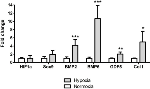 Gene expression analysis.The mRNA expression of PBMCs in both normoxic and hypoxic culture (24h). BMP2 (p = 0.0007), BMP6 (p = 0.0004), GDF5 (p = 0.002) and COL1 (p = 0.046) normalized to B2M housekeeping gene. Level of statistical significance; * p<0.05, ** p<0.001 and *** p<0.0001 with biological n = 4 and technical n = 3.