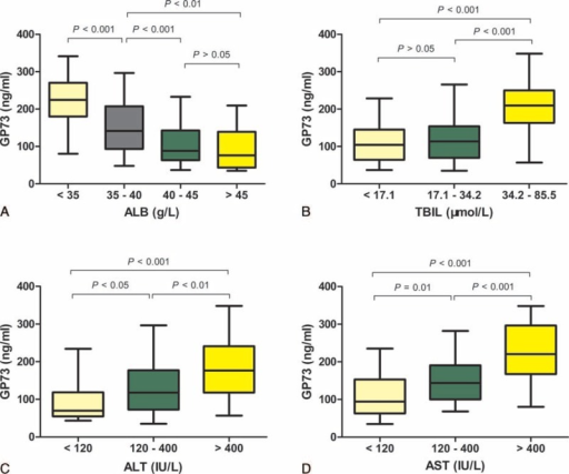 Serum GP73 levels correlated with other biochemical markers. Serum GP73 levels in patients with different ALB (A), TBIL (B), ALT (C), and AST (D) levels.