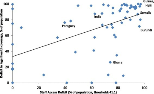 Legal health protection and gaps in health sector employment in low- and lower middle-income countries.