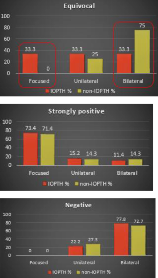 Graphs to show imaging strength vs. type of surgery in IOPTH & non-IOPTH group.