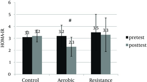 Effects of Exercise Mode(s) (Aerobic Training, Resistance Training) and Control Group on Changes in Homeostasis Model Assessment of Insulin ResistanceData are presented as Mean ± SD; #, indicats P < 0.05 is significant.