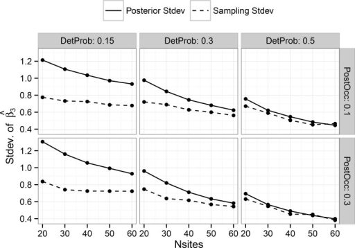 Comparison of the standard deviation of posterior mean estimates of 'Beta3' vs. the average posterior standard deviation of 'Beta3' for the hierarchical single-scale model.Results are shown only for combinations with seven plots. Results for five and nine plots are not shown, but have trends similar to those shown here. Panels show the results for different combinations of detection probability and post-treatment occupancy.