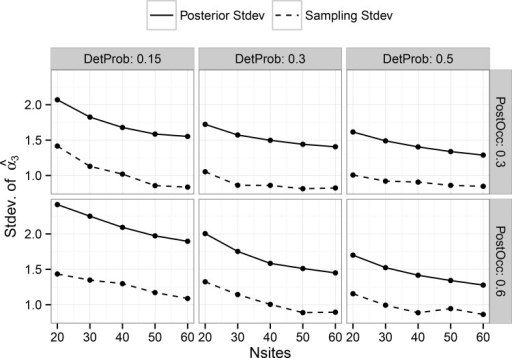 Comparison of the standard deviation of posterior mean estimates of 'Alpha3' vs. the average posterior standard deviation of 'Alpha3' in the multi-scale model.Results are shown only for combinations with seven plots. Results for five and nine plots are not shown, but have trends similar to those shown here. Panels show the results for different combinations of detection probability and post-treatment occupancy.