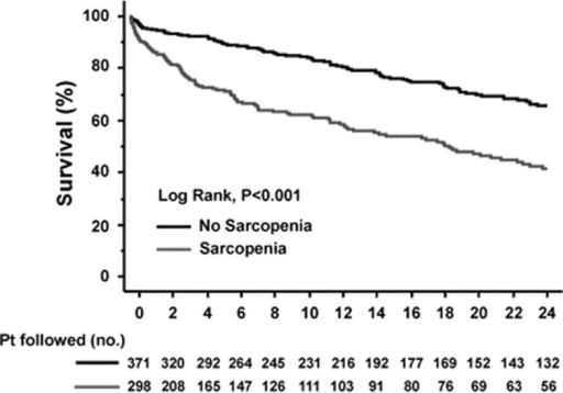 Kaplan–Meier curves indicating the survival of patients with (—) and without (—) sarcopenia. The 3-month estimated probabilities of survival in patients with and without cirrhosis were 80% and 93%, respectively. Corresponding figures at 6 and 12 months were 71% and 90% and 53% and 83%, respectively (all P<0.00005 by log-rank tests).