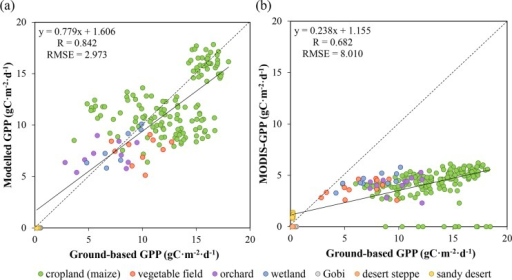 Model test against ground-based GPP.(a) Relationship between estimated GPP and ground-based GPP. (b) Relationship between MODIS GPP and ground-based GPP (b).