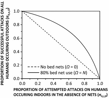 Dependence of the population-wide mean proportion of human exposure occurring outdoors with (Ω = N) and without (Ω = 0) 80 % bed net usage upon the proportion occurring indoors in the absence of any nets, for a vector population with the same ability as Anopheles arabiensis to avoid fatal contact with LLINs or IRS after entering houses [16–19], so that the insecticide treatment status of the net is irrelevant