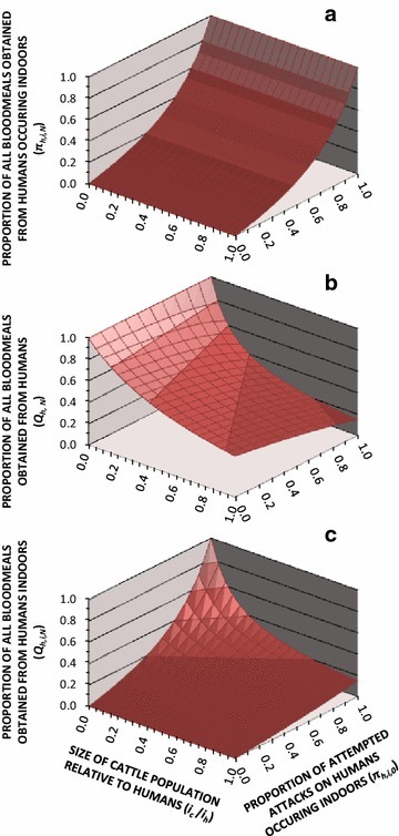 The influence of varying levels of cattle availability and baseline distribution of human biting exposure indoors and outdoors upon the predicted proportions of all human blood meals that are obtained indoors (a), all blood meals obtained from humans (b), and all blood meals obtained from humans indoors (c). The predictions presented are based on simulations assuming a setting with high bed net usage (Ω = N) and vector mosquitoes have the same ability as Anopheles arabiensis to avoid fatal contact with LLINs or IRS after entering houses [16–19], so that the insecticide treatment status of the net is irrelevant