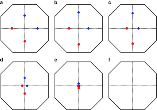 The evolution of Weyl nodes under the magnetic field.Applying a magnetic field along the global z direction, , Weyl nodes are shifted but still in kz=0 plane. They are annihilated at Γ when magnetic field is strong enough. Red and blue indicate the opposite chirality. (a,f): B=0, 0.1J, 0.5J, 0.9J, 1.0J, 1.1J. We have set D=0.2J, J′=0.6J and θ=π/2.