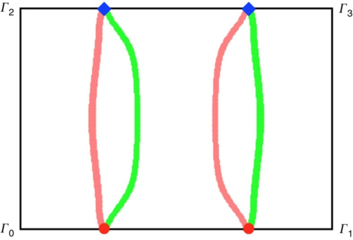 Surface arc states of a slab.The slab is cleaved along the [110] surface, setting D=0.2J, J′=0.6J and θ=π/2. Γ0 is the origin of the surface Brillouin zone, and two reciprocal lattice vectors are , . The Surface states with E=EWeyl form arcs connecting the projections of Weyl nodes, where EWeyl is the energy of the bulk Weyl nodes. Note each pair of nodes are projected to the same position. Pink (Green) arcs are localized in one (the other) surface.