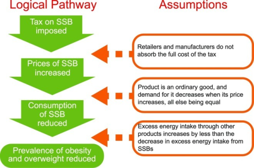 Logical Pathway from Taxing SSBs to Public Health Impact.