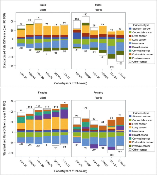 Decomposition of absolute ethnic inequalities in cancer incidence by major contributing cancer types, comparing Māori and Pacific with European/Other in males and females aged 1–74 years in New Zealand