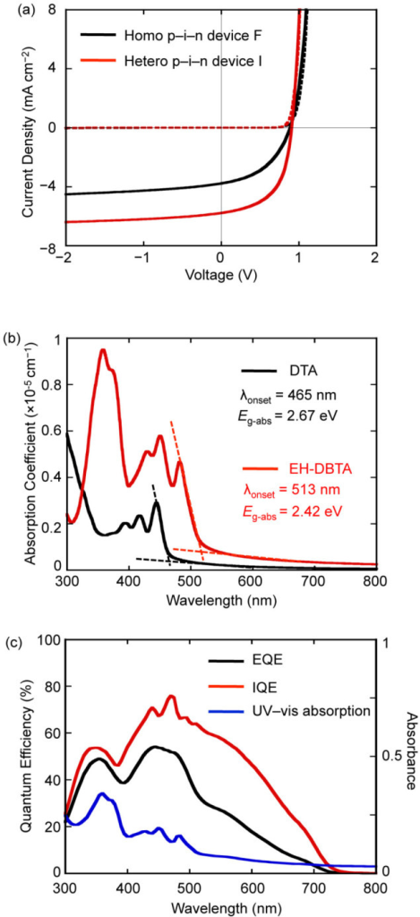 (a) Comparison of J–V curves of devices F and I; solid lines: under AM1.5G illumination at 100 mW cm−2, dashed lines: in the dark. (b) Absorption spectra of DTA and EH-DBTA in the thin-film form: the lowest transition energies (Eg-abs) were determined at the intersection of the line tangent to the long wavelength side of the band and the corrected baseline. The thin films were prepared by spin-coating chloroform solutions (5 mg ml−1, 800 rpm, 30 s) of each compound atop glass substrates followed by photoirradiation (470 nm LED, 550 mW cm−2, 30 min). (c) The EQE, IQE, and UV–vis absorption spectra for device I.