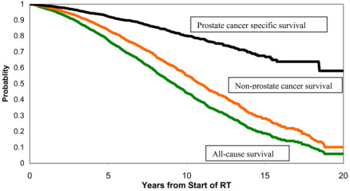 kaplan meier survival functions the top curve is prost open ikaplan meier survival functions the top curve is prostate specific survival, the middle