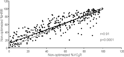 Relationship between percentage of heart rate reserve (%HRR) and percentage of oxygen consumption reserve (%VO2R) in non-optimized heart failure patients. The plot represents stage by stage regression of the cardio-pulmonary exercise test. The dotted line is the identity line, the full line