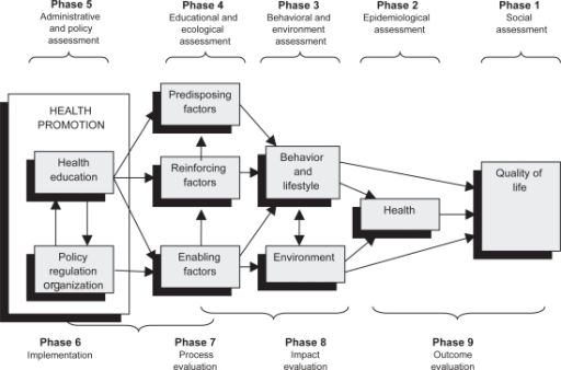 Conceptualization of the precede-proceed model of healt