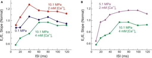 High [Ca2+]o promotes paired-pulse-depression of MPP fEPSPs under HP. (A) Single experiment shows the antagonistic effect of high (4 mM) [Ca2+]o on HP (10.1 MPa) paired-pulse modulation. At 10.1 MPa the initial phase of paired-pulse-depression (PPD) was attenuated, while the later paired-pulse-facilitation (PPF) was increased. Increased [Ca2+]o at HP partially restored the slope of E1, but increased PPD for short ISI and abolished the later phase of PPF for ISI 35–120 ms. (B) Comparison between PPM at 5.1 MPa (2 mM [Ca2+]o) and 10.1 MPa (4 mM [Ca2+]o). Note that E1 under these two conditions is almost equal; however PPD is much greater under the latter condition.