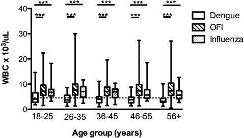 Age-group specific WBC in patients with dengue, OFI and influenza in the first 72 hours of illness.Box and whiskers (maximum and minimum) indicate the mean and spread of WBC in the different groups of patients. Dotted line indicates threshold for leukopenia (WBC<4,500 cells/µL). ***indicates p<0.0001 as determined using the Mann Whitney U test.