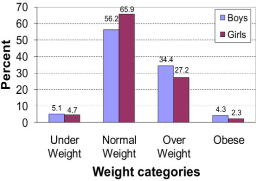 Distribution of weight status according to WHO 2007.