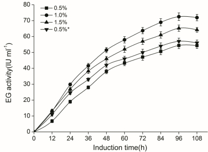 Effect of methanol addition concentration on CelE enzyme production in P. pastoris GS115 transformed with pPICE plasmid. The enzyme activity was detected in the liquid BCG medium. Methanol was supplemented every 24 h to a final concentration of 0.5% (squares), 1.0% (circles) or 1.5% (up-triangles). The BMMY medium induced by 0.5% methanol was taken for comparison (down-triangles). Data shown are the means of three independent experiments for each strain.