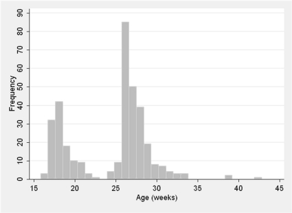Distribution of participant age in weeks at the vaccination visit.