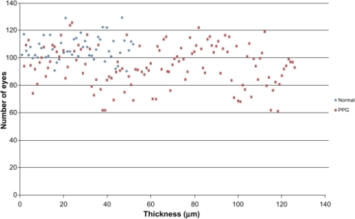 Distribution of RNFL inferior thickness values for patients in normal group and PPG group.  Abbreviations: PPG, preperimetric glaucoma; RNFL, retinal nerve fiber layer.
