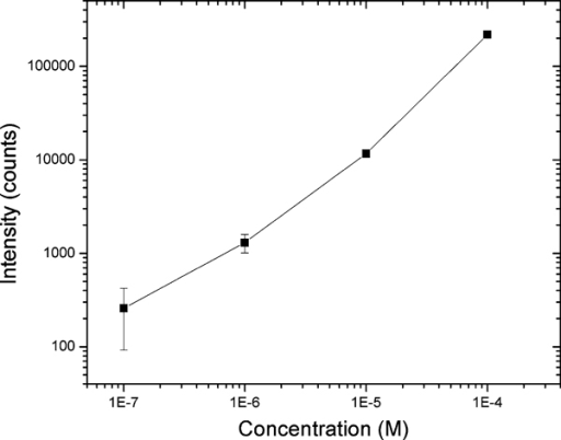 Fluorescence intensities of benzo[a]pyrene tetrol (BPT) measured with a fiber-optic nanoprobe.