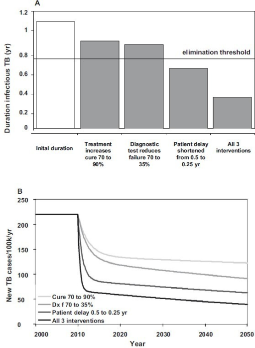 Comparative impact of three interventions, singly and in combination, on (A) the average duration of infectiousness, and consequently (B) TB incidence through time. Interventions begin in 2010. Below the elimination threshold of 0.78 yr in A, R0 < 1 and TB will eventually be eliminated.