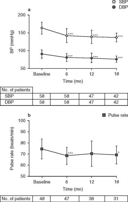 Changes (arithmetic mean ± SD) in (a) blood pressure (BP) and (b) pulse rate from baseline at each observation timepoint during the 18-month treatment period in patients with diabetes mellitus complications in the efficacy population. DBP = diastolic BP; SBP = systolic BP; * p < 0.05, *** p < 0.001 (Dunnett's multiple comparison).