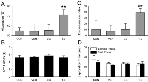 Dose response for PTZ in arrhythmic hamsters.(A) PTZ restored SA behavior when administered at 1.0 mg/kg (** P<0.01), but had no effect at 0.3 mg/kg (P>0.05). (B) PTZ dose had no effect on arm entries during SA (P>0.05). (C) PTZ was effective in restoring NOR only at the higher dose. Neither CON nor VEH animals performed better than chance (P>0.05). (D) PTZ had no effect on exploration times in NOR (P>0.05).