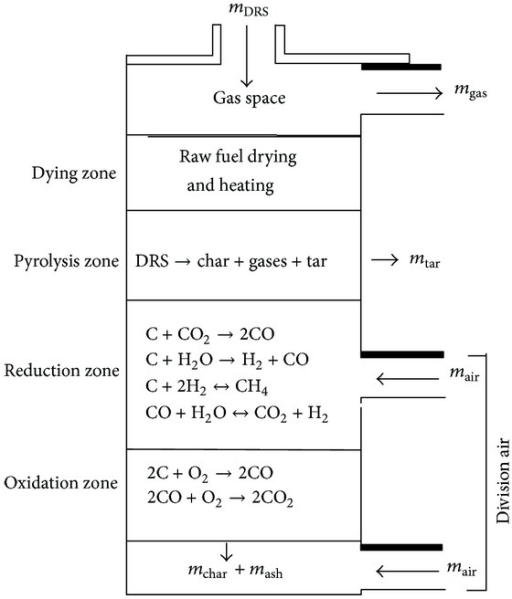 Schematic Diagram For Exothermic And Endothermic Reacti Open I
