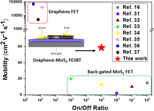 Comparison of our FESBT with state-of-the-art graphene transistors and back-gated MoS2 transistors.The graphene transistors have a high mobility but quite a low on/off ratio. The MoS2 transistors have a high on/off ratio but quite a low mobility. The FESBT combines the qualities of high mobility from graphene and high on-off ratio from MoS2.