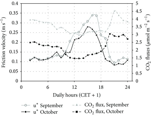 Atmospheric turbulence (mean daily pattern) and CO2 fluxes in the postharvest period (September-October) at the NT site. (NT = no-tillage site.)