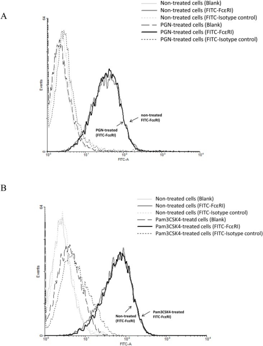 Effects of PGN and Pam3CSK4 on the expression of FcεRI on LAD2 cells.LAD2 cells (without IgE sensitization) were incubated with PGN (50 µg/ml) (A) and Pam3CSK4 (20 µg/ml) (B) for 24 h and FcεRI surface expression was analyzed by flow cytometry after cells were incubated with FITC-conjugated anti-human FcεRI antibody, FITC-conjugated mouse IgG2b isotype control or FACS buffer for specific labelling of FcεRI, isotype and blank control respectively. The FcεRI expression of cells that were not treated (grey curve) or treated (blank curve) with the TLR2 ligands was not different as shown. Results were representative of four independent experiments.