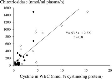 Correlation of plasma chitotriosidase activity with WBC cystine assay in 32 cystinotic patients, 22 Europeans (◊) and 10 Egyptians (◊), all on different doses of cysteamine therapy. Four treated Egyptian patients were not sampled for WBC cystine at the same time of the chitotriosidase sampling, so they were not included in the analysis. Pearson correlation coefficient was used.