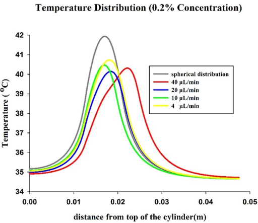 Temperature versus distance from top of the cylinder at centerline for different infusion velocity at 0.2% concentration.
