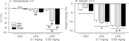 Effects of MDP (3 mg/kg), FK565 (0.003 mg/kg) and LPS (doses as indicated) to reduce body temperature (A) and weight (B) in male mice. The graphs show the change in temperature 4 h post-treatment and body weight 21 h post-treatment. Body temperature and weight were measured before treatment and 4 and 26 h post-injection, respectively. The weight loss induced by the treatment is expressed as a percentage of the body weight measured pre-treatment. The values are means + SEM, n = 15 for VEH (merged from 2 separate experiments), n = 7–8 for other groups. Post-hoc analysis of significant NOD × LPS interactions in 2-way ANOVA: ##p < 0.01, MDP + LPS versus MDP or FK565 + LPS versus FK565. §§p < 0.01, MDP + LPS and FK565 + LPS versus LPS (0.83 mg/kg). Main factor effects without NOD × LPS interactions: ap < 0.01, LPS versus VEH. bp < 0.01, LPS 0.83 mg/kg versus LPS 0.1 mg/kg.